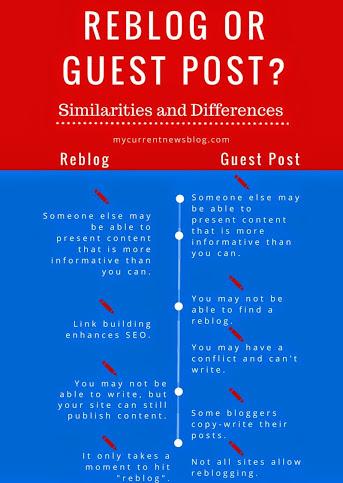 Reblog Infographic