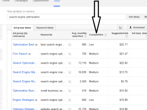 How much competition there is for your blog post's keyword